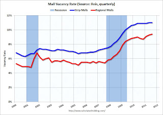 Strip Mall Vacancy Rate