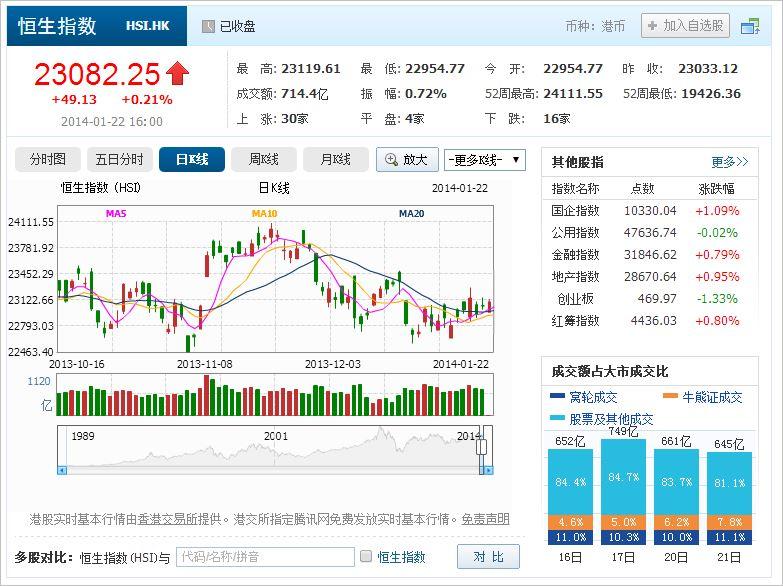 中国株コバンザメ投資 香港ハンセン指数20140122