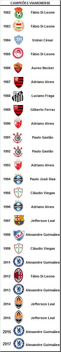 Campeões do Ranking Viamonenses
