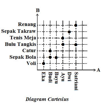 Relasi dan fungsi my blog aida fazriani gambar di bawah ini menunjukkan diagram cartesius dari relasi olahraga yang disukai berdasarkan ilustrasi di atas ccuart Images