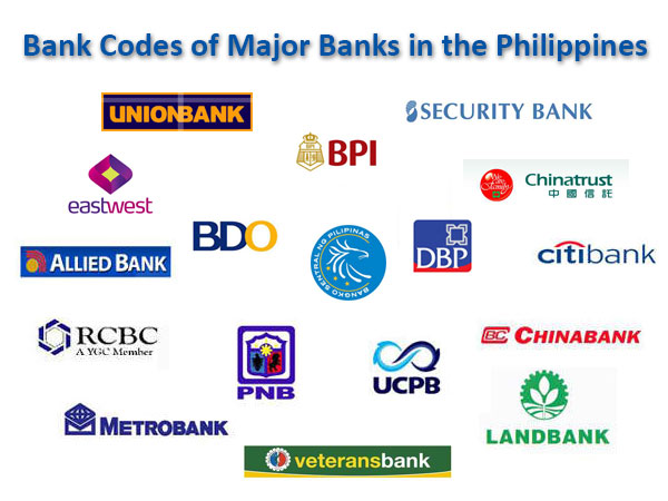 Bank Codes of Major Banks in the Philippines