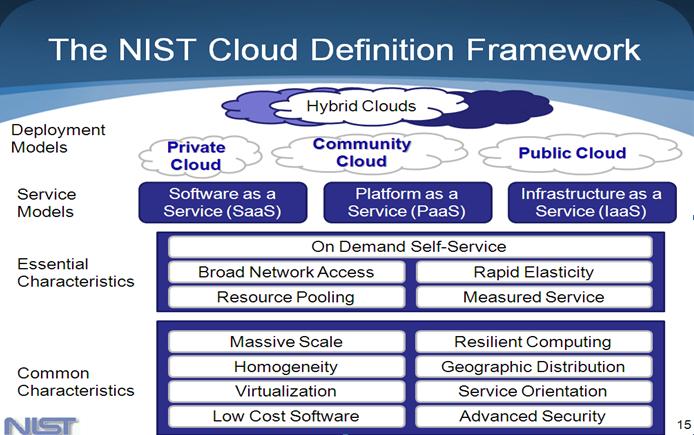 Gambar 1. the nist definition framework