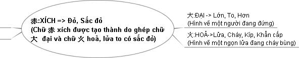 Ý nghĩa của chữ Xích