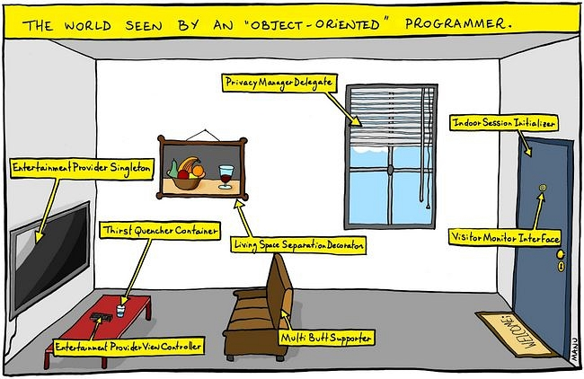 Lesson: Object-Oriented Programming Concepts (The Java ...