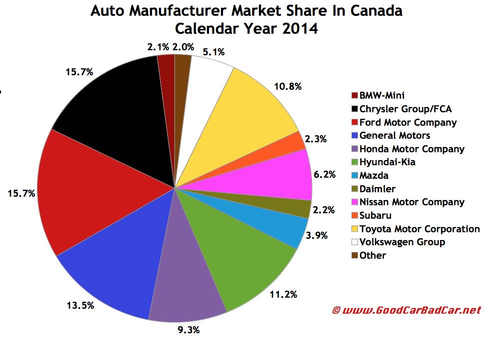 Canada auto brand 2014 market share pie chart