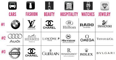 時尚奢侈品和數位行銷