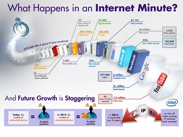 Qué pasa en internet cada minuto (infografía)