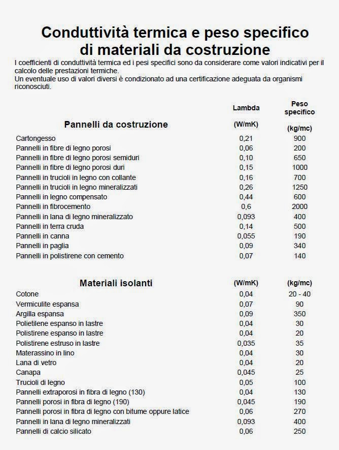Sicurezzanellasicurezza materiali da costruzione for Materiali da costruzione casa