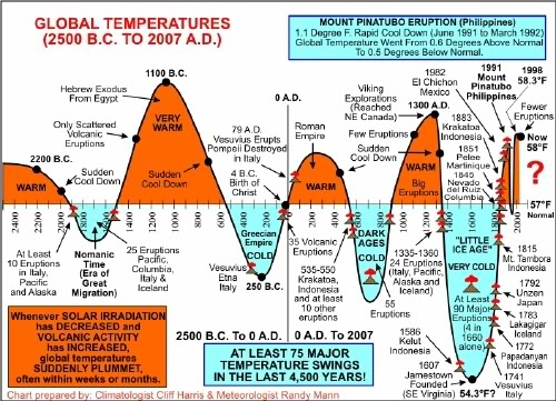 Image result for The Little Ice Age