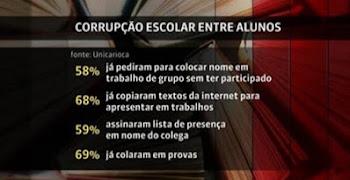 O brasileiro e a Corrupção