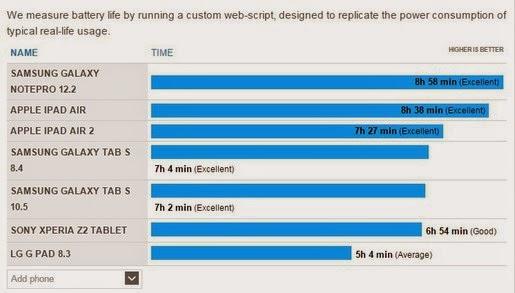 Thời lượng pin của iPad Air 2 không như quảng cáo...