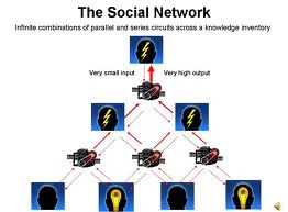 social_networking_faults