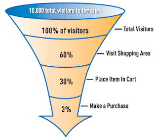 Online Marketing Conversion Funnel