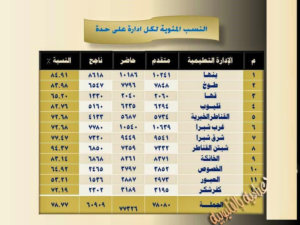 الان نتيجة الشهادة الأعدادية محافظة القليوبية الترم الأول 2015   مديرية التربية والتعليم