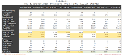 Iron Condor Trade Metrics SPX 80 DTE 12 Delta Risk:Reward Exits