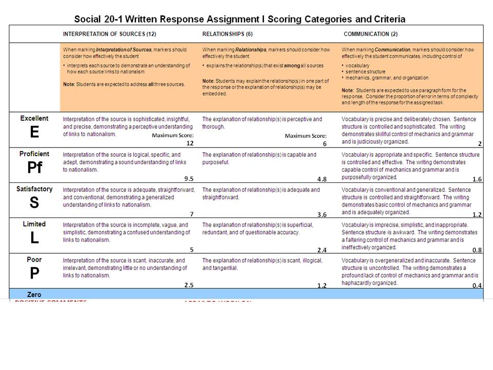 rubrics for writing assignments Rubric for résumé writing task description: (teacher may explain specific assignment in this space) criteria weight exceptional admirable acceptable attempted personal information 15% bolded and easily read.