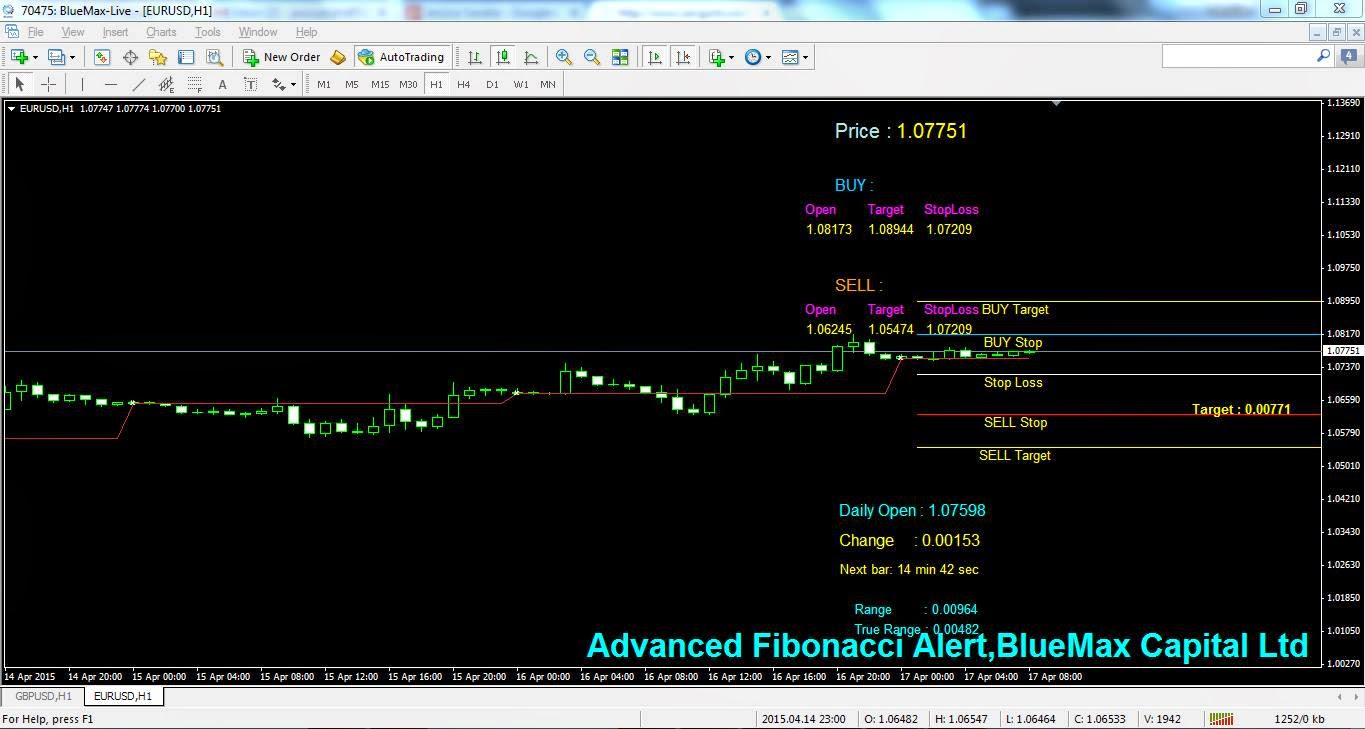 EURUSD Daily articles with advanced Fibonacci alert-source from BlueMax Capital 17/04/2015