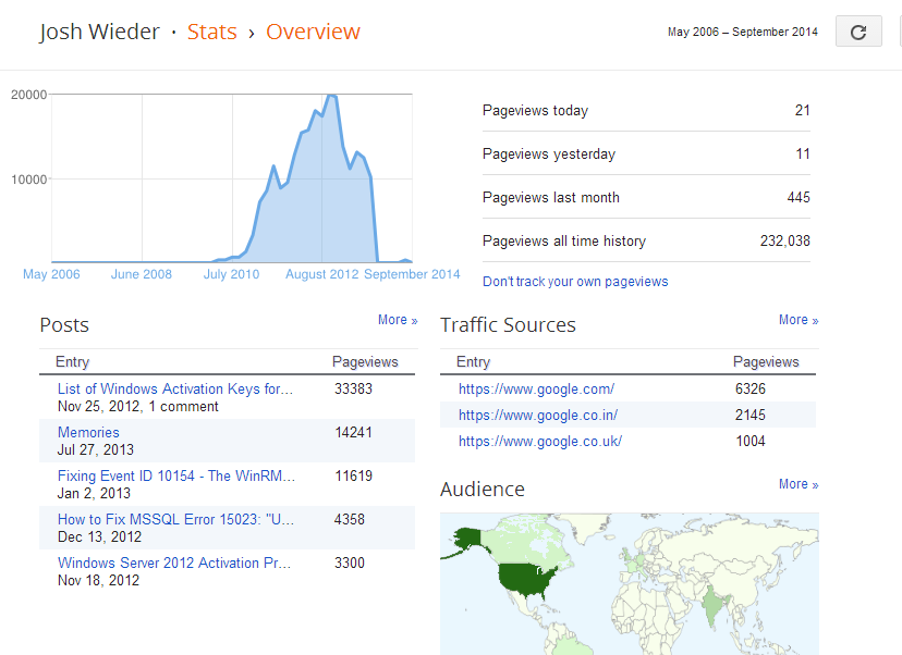Blogger stats summary for joshwieder.blogspot.com