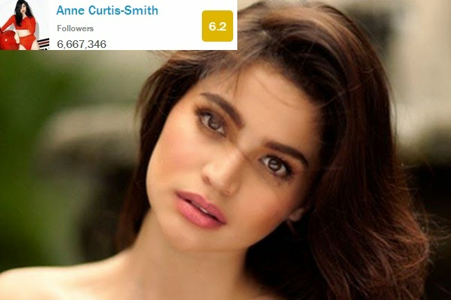 Anne Curtis Ranked 28th Twitter Grade Level Tested by Time Magazine