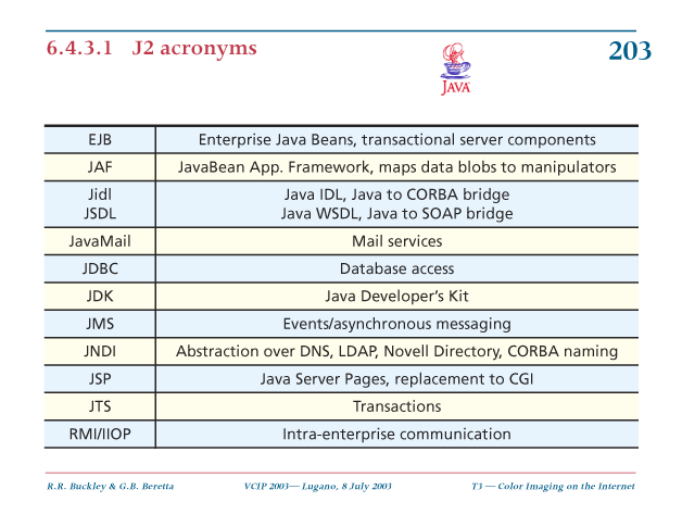 J2 acronyms