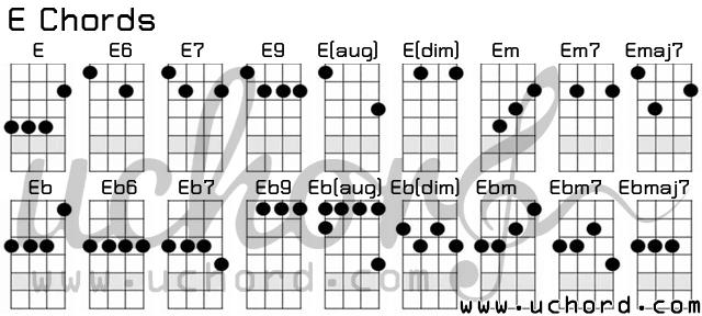 ตารางอูคูเลเล่ คอร์ด E - Ukulele E-Chords Chart