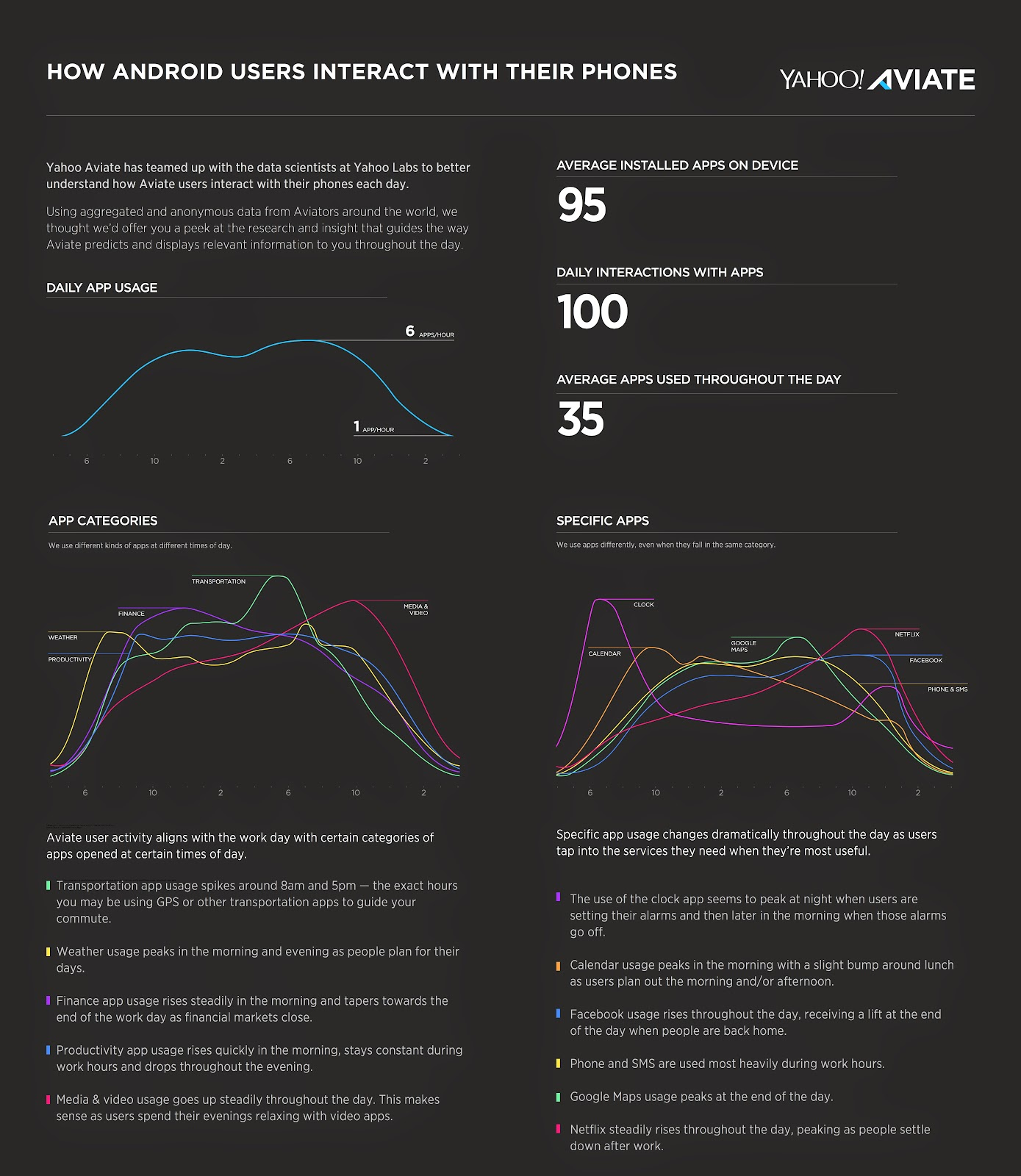 Yahoo Aviate Infographic