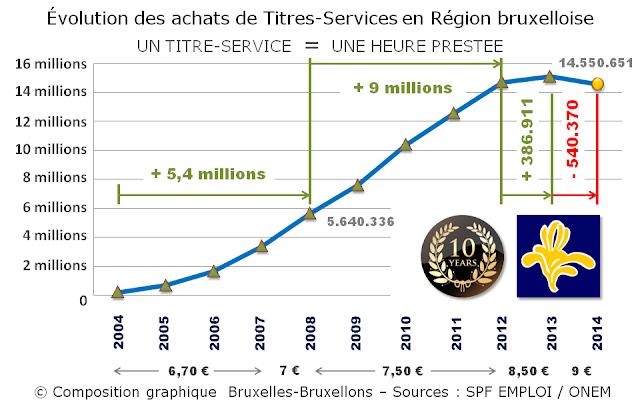 TITRES-SERVICES - Région Bruxelles-Capitale - Evolution des achats de Titres-Services de 2004 à 2014 - Bruxelles-Bruxellons