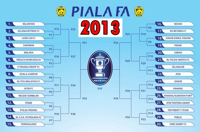 Jadul Piala FA Malaysia 2013, Jadual Perlawanan Piala FA 2013