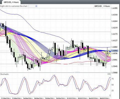 GBP-USD ( 11 Juli 2011 )/ bukan signal hanya prediksi