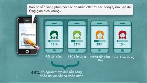 do-luong-sms-marketing-5