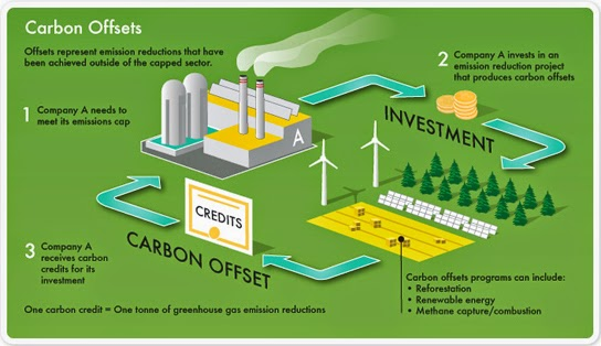 How carbon offsetting works