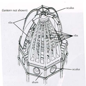 Resonances, waves and fields: Brunelleschi's Dome - Its structure ...