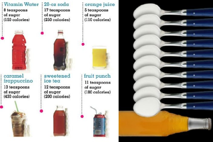 Aager Who Follows A Healthyt Can Take About 18 Teaspoons Of Added Sugars According To Usda Average Sugar Intake Ofager Is About 34