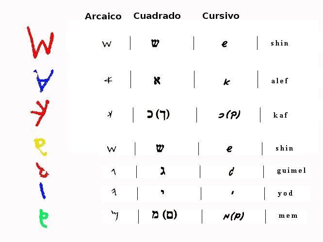 Alfabeto Hebraico Arcaico Com o Alfabeto Hebraico em