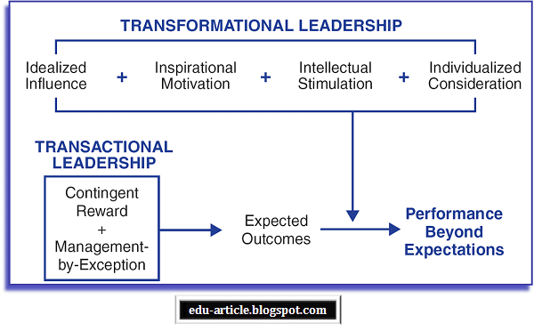 transactional style Let's take a look at seven different leadership styles - namely charismatic, participative, situational, transactional, transformational, servant and quiet.