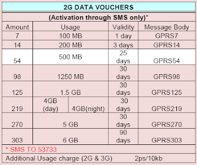 Bsnl kerala latest prepaid 2G plans May 2013