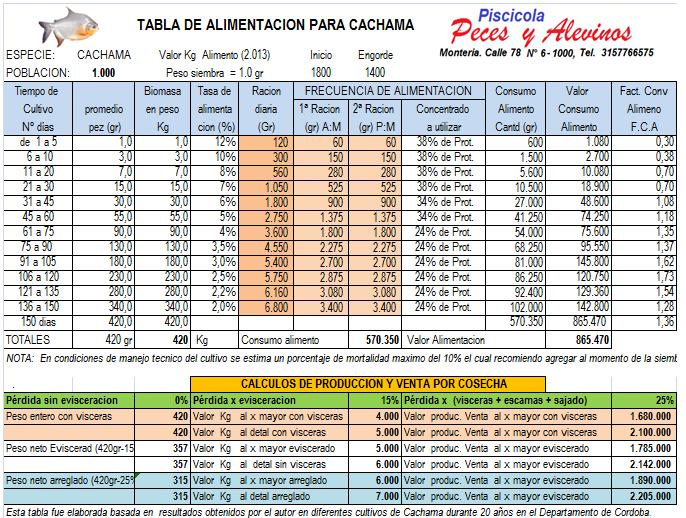 Piscicola peces y alevinos productos y asistencia tecnica for Tabla de alimentacion para tilapia roja