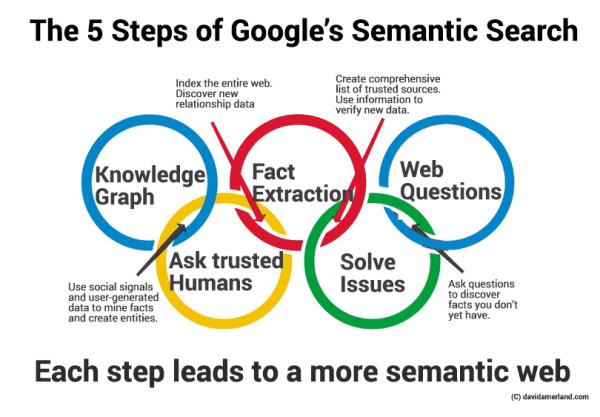 Google' s Semantic searches