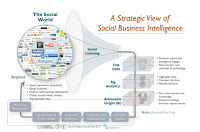 social-business-intelligence-analytics.bmp