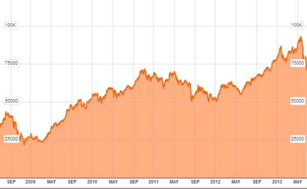 Czy warto zainwestować w fundusze akcji tureckich?