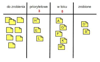 tablica zarządzania projektami - kanban