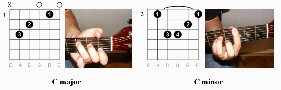 Easy Guitar Tabs: Learn Easy Guitar Chords