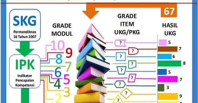 Strategi Pembelajaran Program Ukg Dan E Pkb 2016 Dan Prediksi Soal Ukg Akt Pemasaran Dan