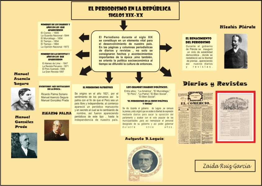 literatura de la republica en el peru: