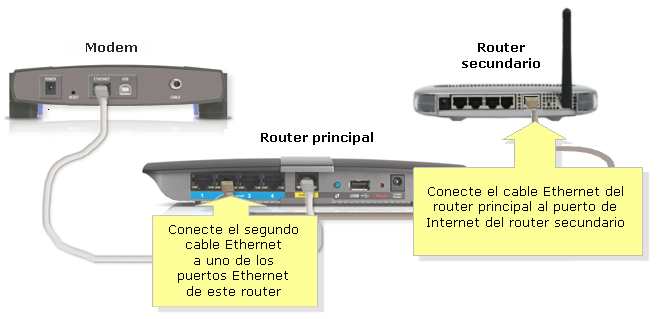 How to Run Two Routers Off One Cable Connection