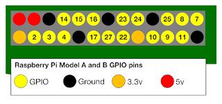 schemat pinów GPIO dla Raspberry Pi