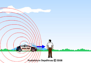 Pengertian Spektroskopi, Hambatan Bunyi dan Efek Doppler