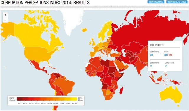 Transparency International, Albania Still in the red Zone of Corruption