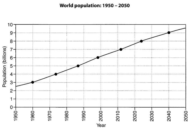 un population projections