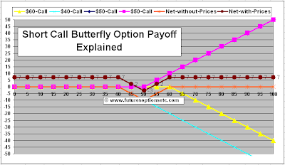 Short Call Butterfly Payoff Function
